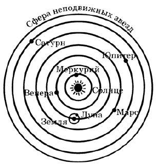 Реферат на тему гелиоцентрическая система мира 6567