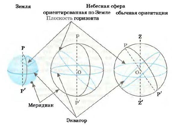 Небесная сфера это что такое какие определение значение  Небесная сфера