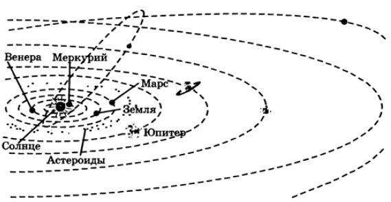 Строение солнечной системы схема фото 554