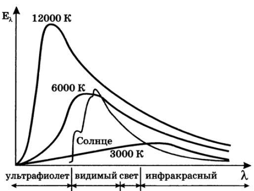 Тепловое излучение это что такое какие определение значение  Рис 57 Распределение энергии в спектре