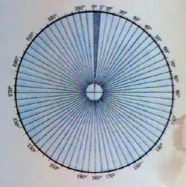 Как разделить круг на градусы