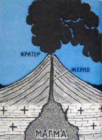 Вулкан это что такое какие определение значение доклад  Рис 43 Вулкан в разрезе
